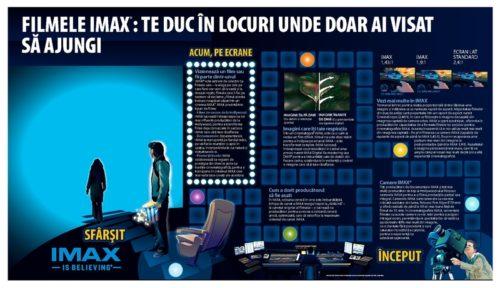 IMAX și 4DX la Timișoara